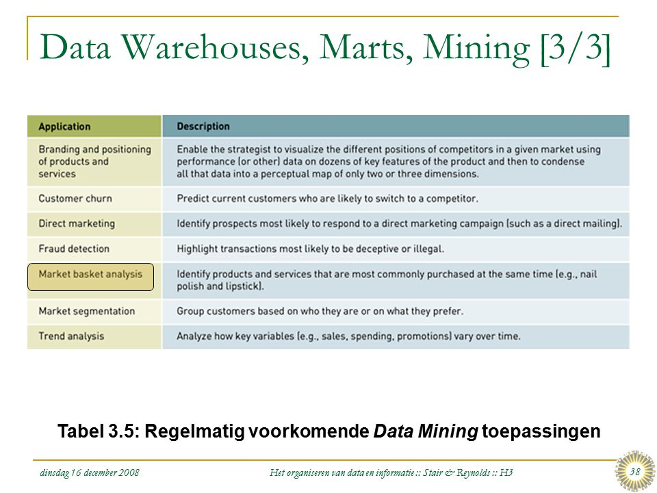 Data Warehouses, Marts, Mining [3/3]
